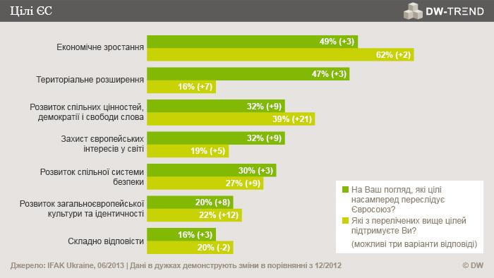 Infografik DW-TREND November 2013 ukrainische Umfrage 3 Ukrainisch