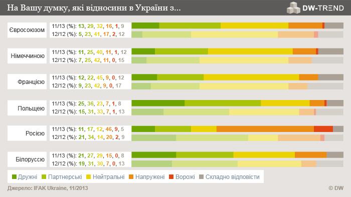 Infografik DW-TREND November 2013 ukrainische Umfrage 4 Ukrainisch