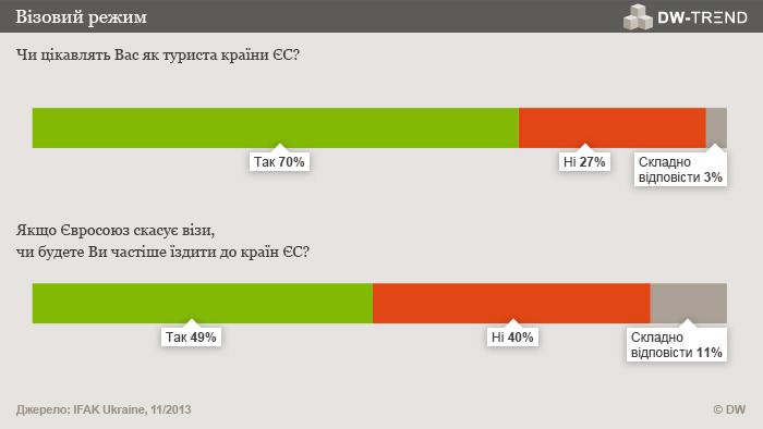 Infografik DW-TREND November 2013 ukrainische Umfrage 5 und 6 Ukrainisch