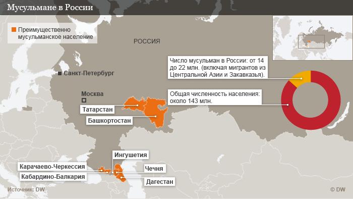 RUS Muslime in Russland
