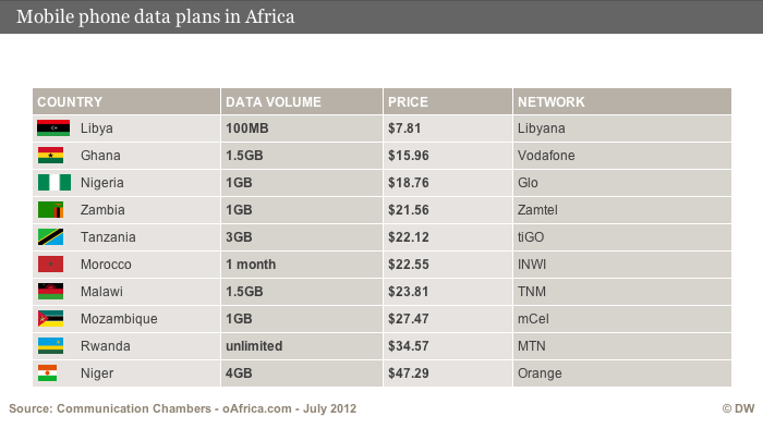 An infographic compare mobile data rates in Africa.