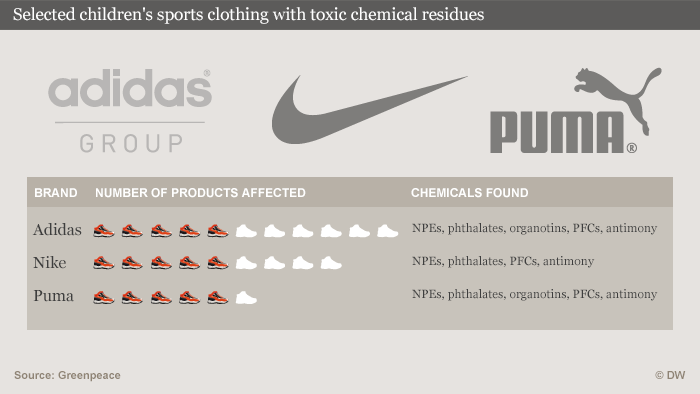 Infographic on selected children's sports clothing with toxic chemcial residues