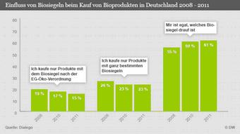 Grafika rasta potražnje