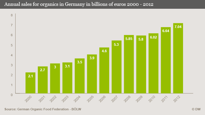 Graphic showing annual sales for organics in Germany in billions of euros 2000 - 2012
