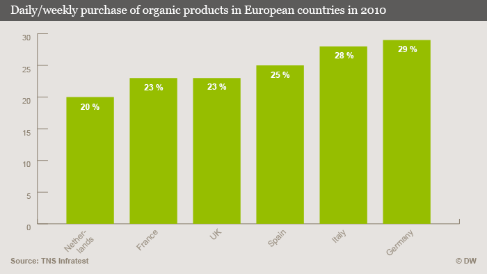 Graphic showing consumption of organic products in European countries in 2010