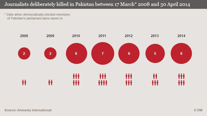 Journalists murdered in Pakistan 2008 - 2014