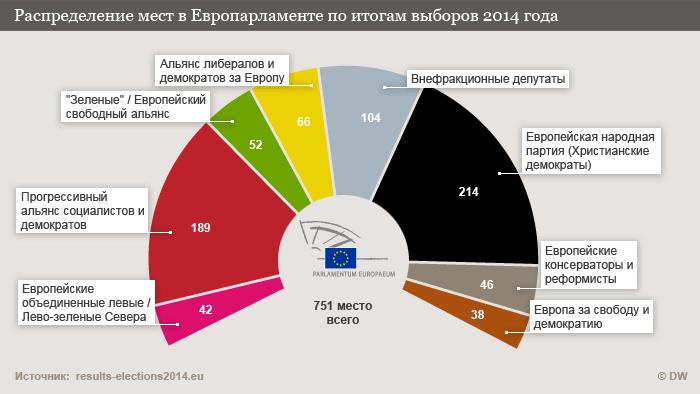 Европарламент: Победа центристов при явном усилении радикалов