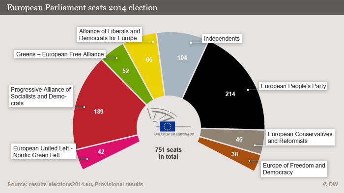 Infographic showing European parliamentary election results