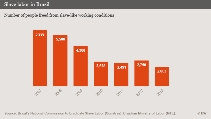 A graphic showing a declining trend in those found to be working in slave-like conditions in Brazil