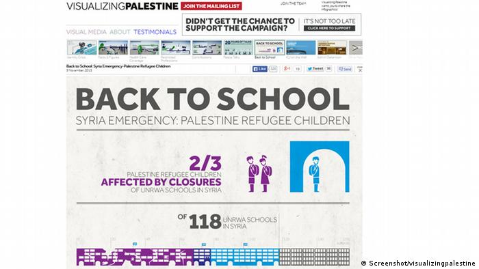 Screenshot Website visualizingpalestine