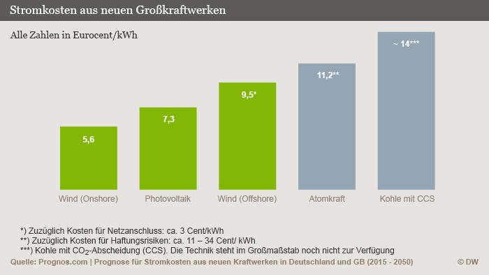 Infografik Prognose von Stromkosten aus neuen Großkraftwerken