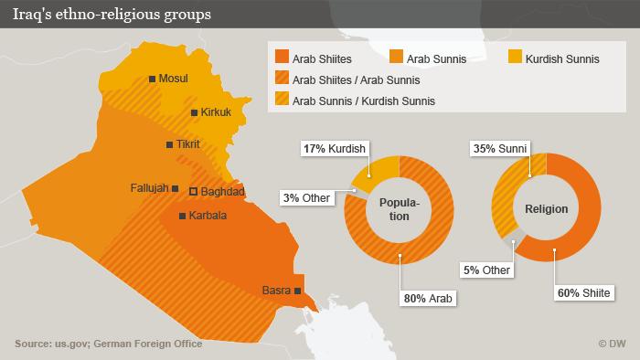 Infografik Iraq (DW)