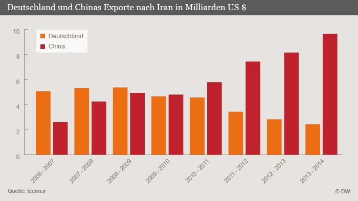 نمودار مقایسه ارزش صادرات آلمان و چین به ایران. آلمان به رنگ نارنجی، چین به رنگ قرمز