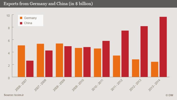 Infografik Deutschland und Chinas Exporte in den Iran in Milliarden US $ Englisch