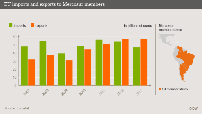 Graphic depicting trade between the EU and Mercosur countries