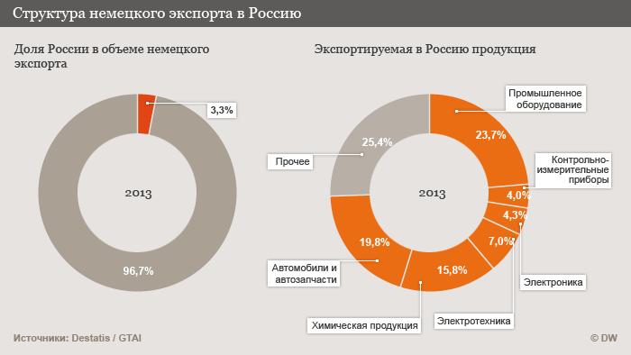 Структура экспорта из Германии в Россию