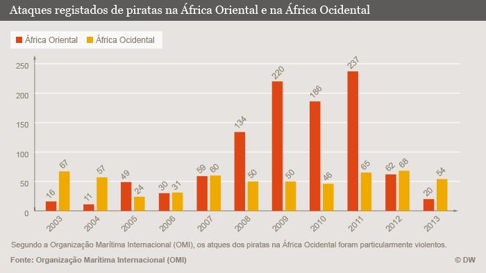 Infografik Überfälle von Piraten Afrika Portugiesisch