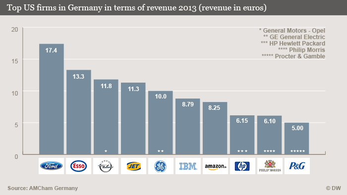 Infografik Top US firms in Germany in terms of revenue 2013 (revenue in euros) ENG