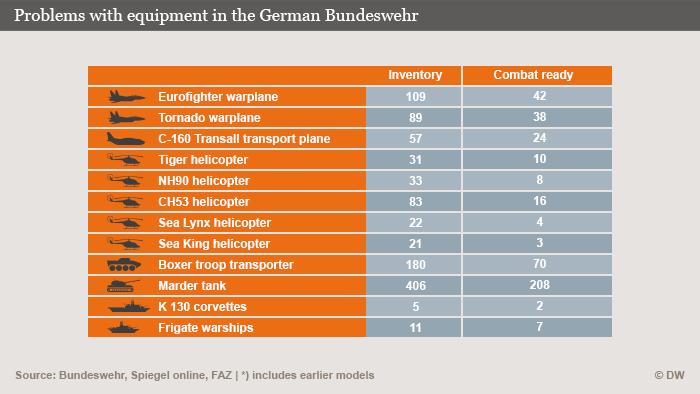 Infografik Materialprobleme bei der Bundeswehr Englisch