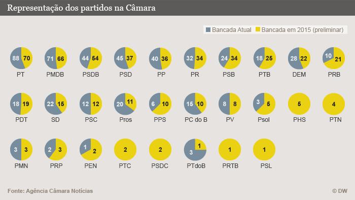 Infografik Representação dos partidos na Câmara