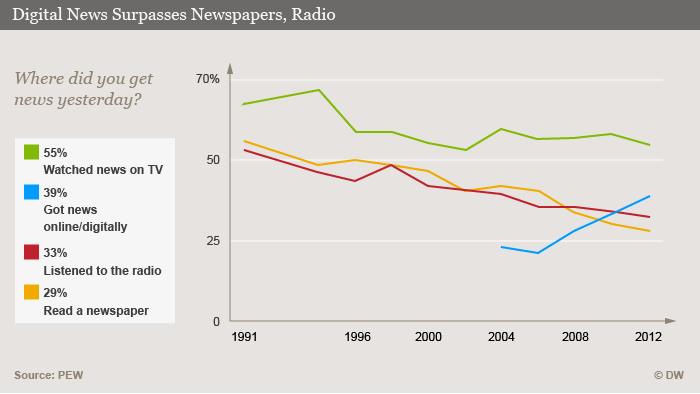 Infografik Digital schlägt Zeitung und Radio ENG