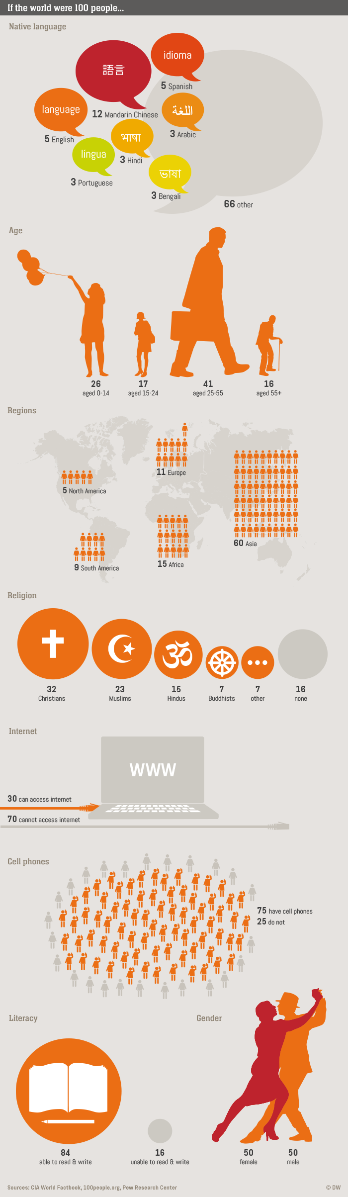 10.2014 DW Life Links If the world were 100 people