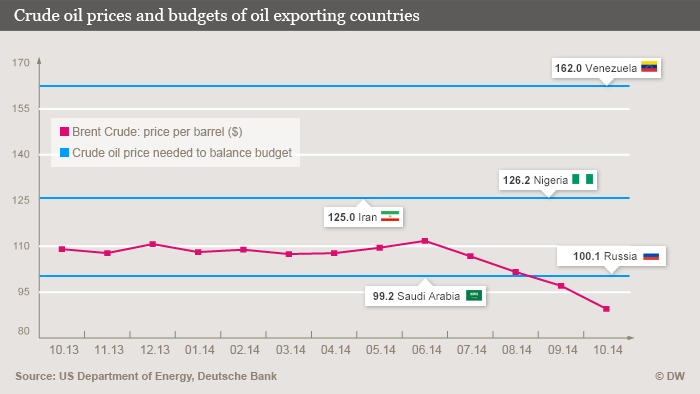 Infografik Rohölpreis und Haushalte ölfördernder Länder Crude oil prices and budgets of oil exporting countries ENG