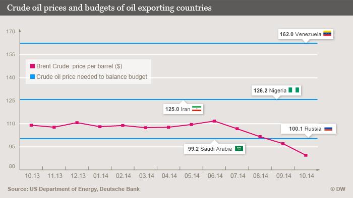 Cena nafte na svetskom tržištu po mesecima