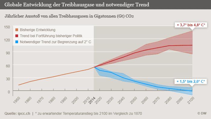 Infografik Globale Entwicklung der Treibhausgase und notwendiger Trend DEU