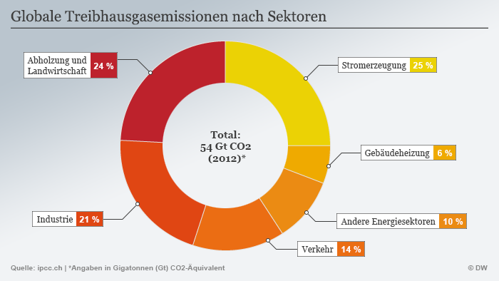 Infografik Globale Treibhausgasemissionen nach Sektoren