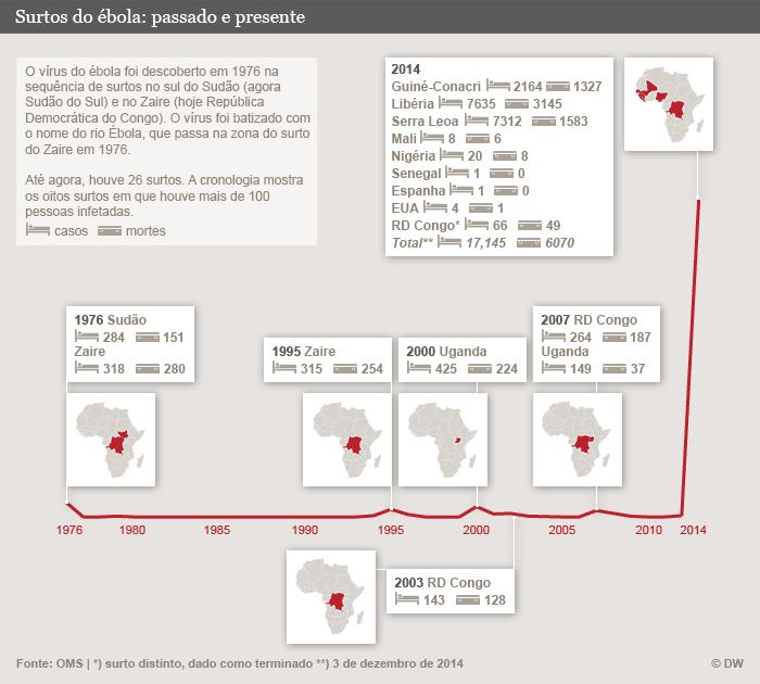 Infografik Ebola Zeitleiste Portugiesisch