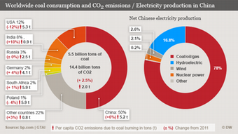 Infografik worldwide coal production und CO²-Emissions / power gen in China ENGLISCH