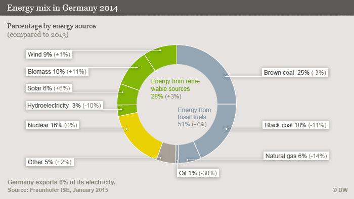 Infografik Strommix 2014 englisch