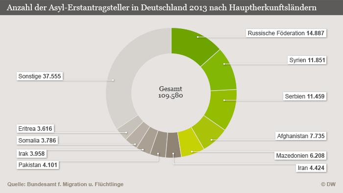 Asylanträge in Deutschland nach Herkunftsländern 2013