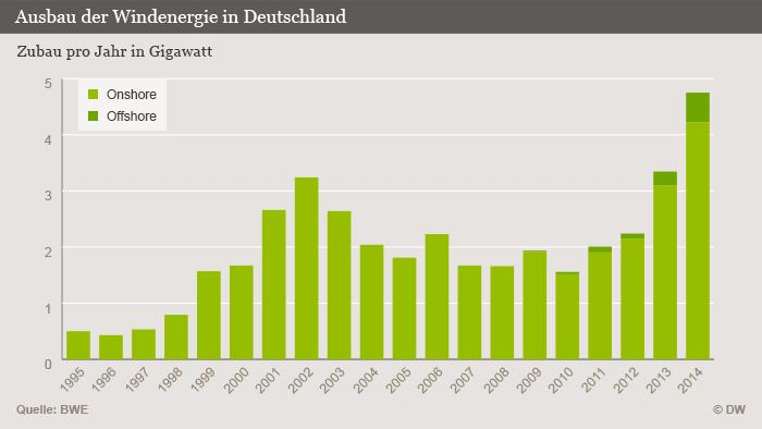 Infografik Ausbau der Windenergie in Deutschland