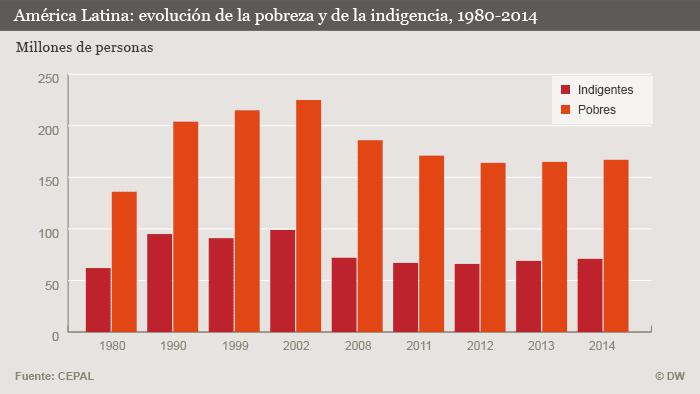Lateinamerika: Entwicklung der Armut und der extremen Armut in Millionen, 1980-2014 Spanisch
