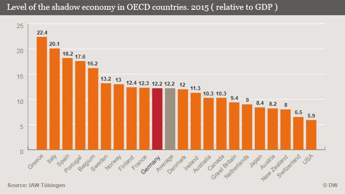 Infografika s udjelom sive ekonomije u službenom BDP-u zemalja članica OECD-a