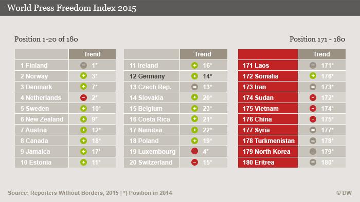 Infografik Pressefreiheit Rangliste 1-20 2015 ENG