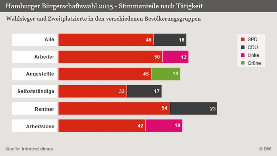 wahlergebnisse hamburg 2019 💌 bezirkswahl 2019 wie marz 2019 bezirkswahl hamburg 2019 #10