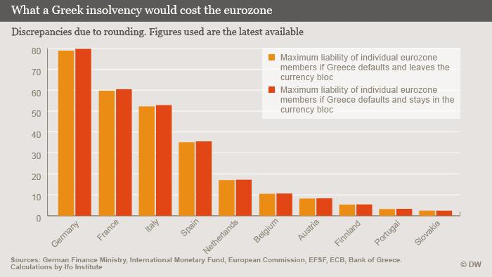 Infografik Was kostet der Grexit? ENG