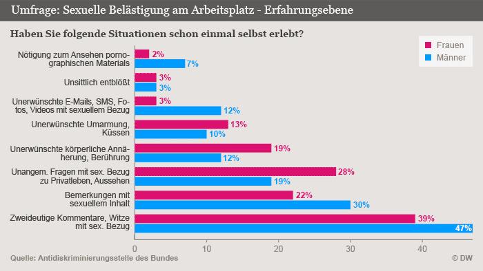 Infografik Sexuelle Belästigung am Arbeitsplatz - Erfahrungsebene, Quelle: Anti-diskriminierungsstelle des Bundes