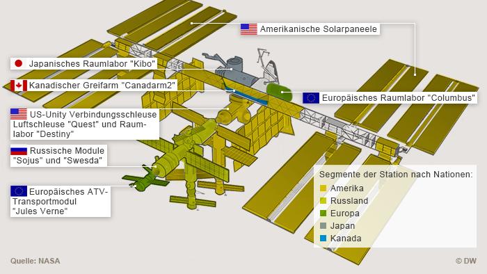 Infografik: Aufteilung der Raumstation ISS nach nationalen Segmenten (Grafik: DW).