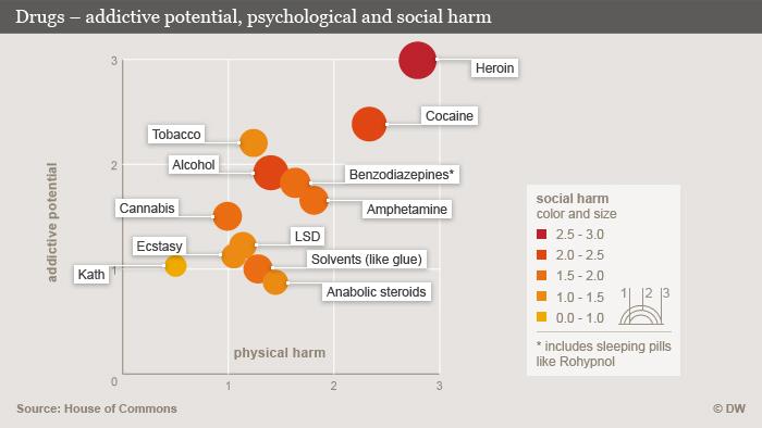 Daños psíquicos, físicos y sociales de la adicción a diferentes drogas.