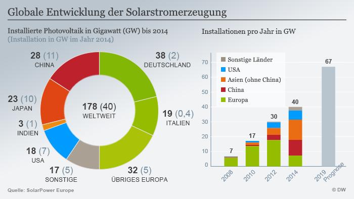 Infografik Globale Entwicklung der Solarstromerzeugung
