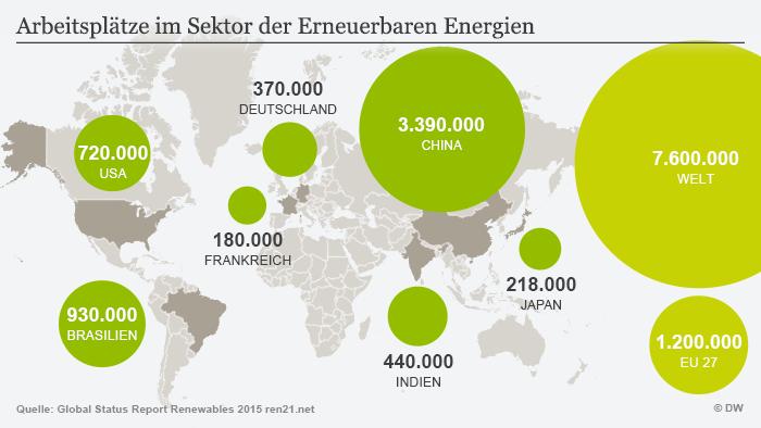 Infografik Arbeitsplätze im Sektor der Erneuerbaren Energien Deutsch