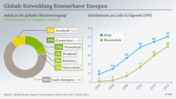 Infografik Globale Entwicklung Erneuerbarer Energien Deutsch