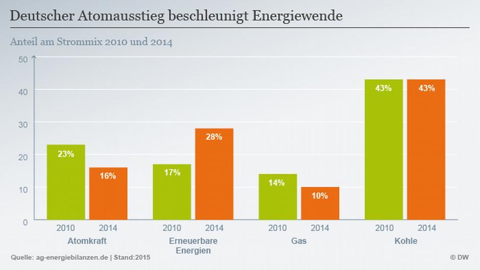 energiekonzerne beim atomausstieg in der pflicht aktuell deutschland dw. Black Bedroom Furniture Sets. Home Design Ideas