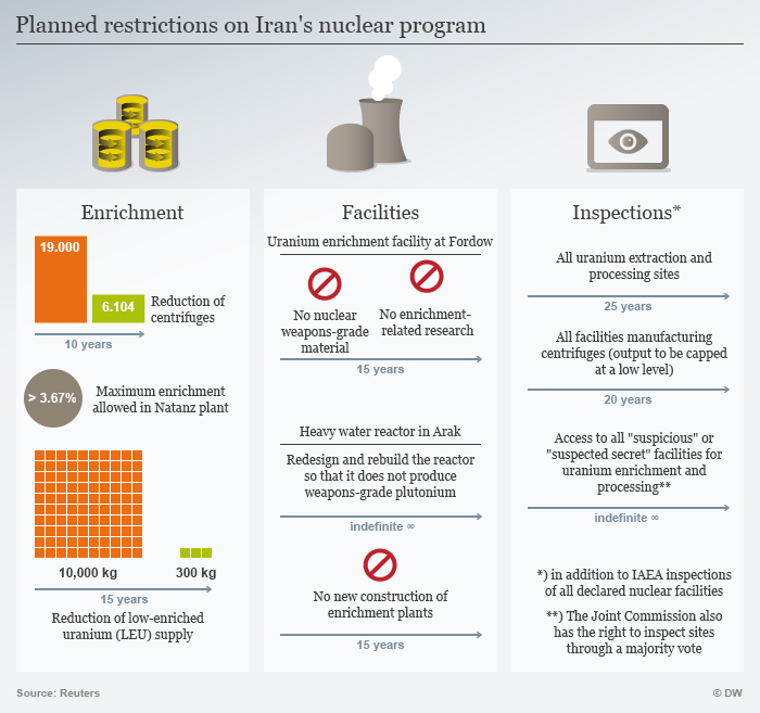 Infographic showing restrictions on Iran's nuclear program