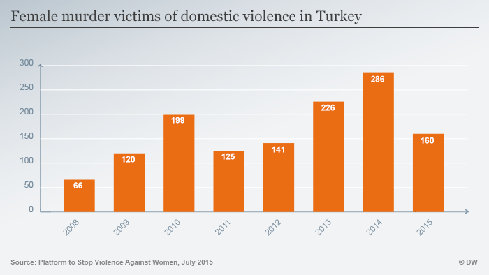 Infografik Female murder victims of domestic violence in Turkey