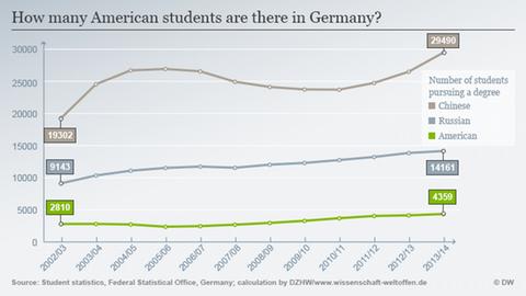 associate degree deutschland